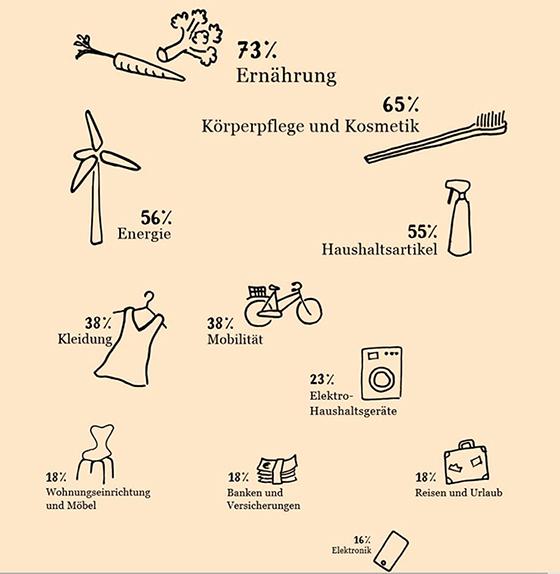 In welchen Bereichen ist Nachhaltigkeit gefragt?